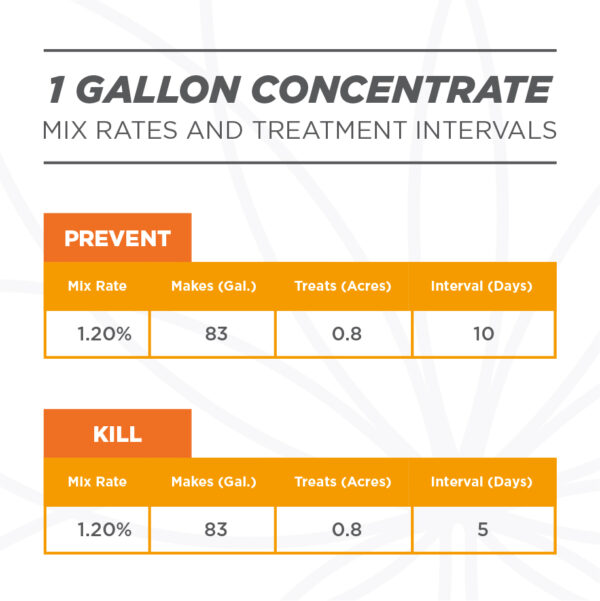 Gallon fungicide mix rates. Grower's Ally Fungicide is an OMRI Listed® fungicide and bactericide for use on cannabis and hemp.