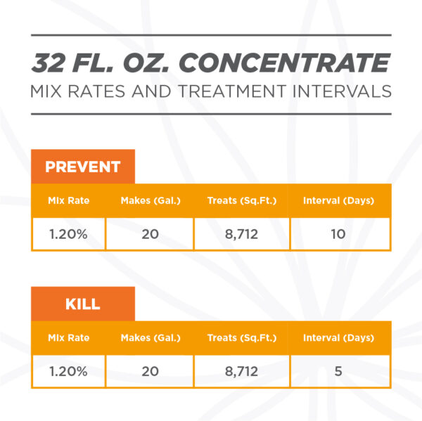 Fungicide mix rate. Grower's Ally Fungicide is an OMRI Listed® fungicide and bactericide for use on cannabis and hemp.