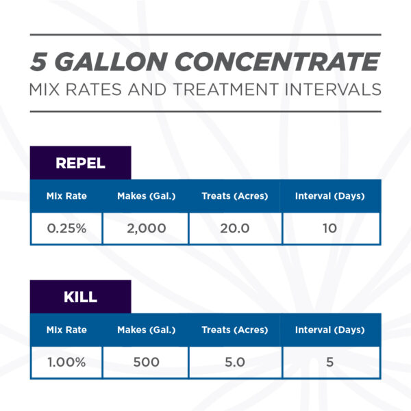 Mix rates and treatment intervals. Grower's Ally Spider Mite Control is an OMRI Listed® insecticide, miticide and repellent for use on cannabis and hemp.