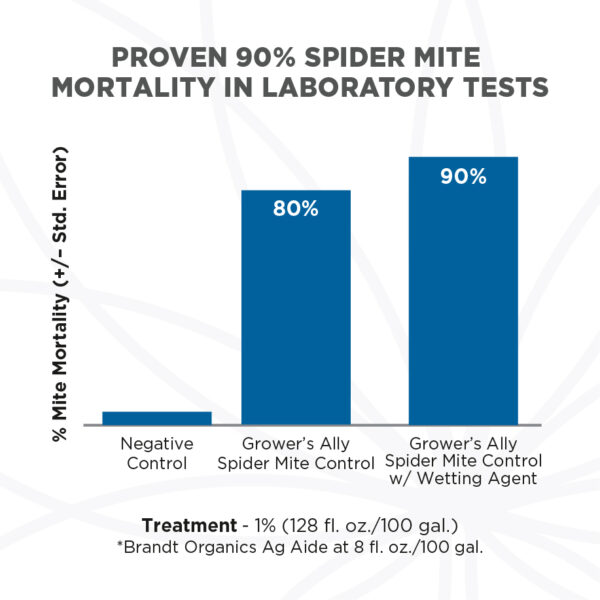 Proven 90% spider mite mortality in lab tests. Grower's Ally Spider Mite Control is formulated with rosemary, clove and peppermint oils. Grower's Ally Spider Mite Control is an OMRI Listed® insecticide, miticide and repellent for use on cannabis and hemp.